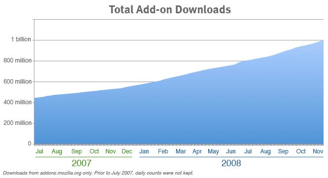 Mozilla Add-ons hit one billion downloads