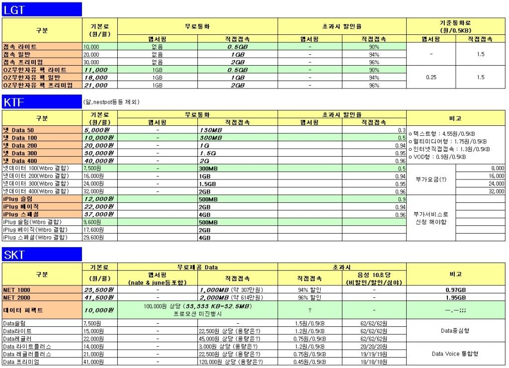이통 3사 DATA 직접접속 요금제 비교