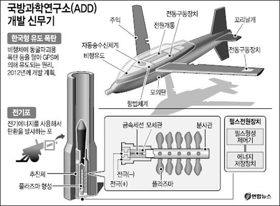 국방과학연구소(ADD) 신개념 미래 무기 개발