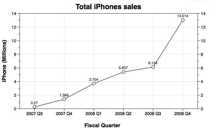 아이폰 판매량