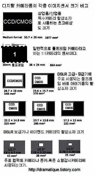 CCD 와 CMOS