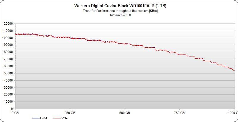 WD Caviar Black WD1001FALS (1TB)