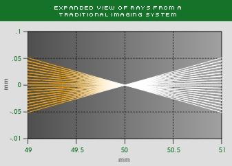 Ray from Ordinary Lens