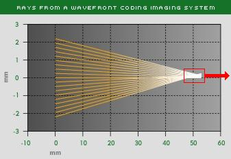 Ray from Wavefront-Encoded Lens
