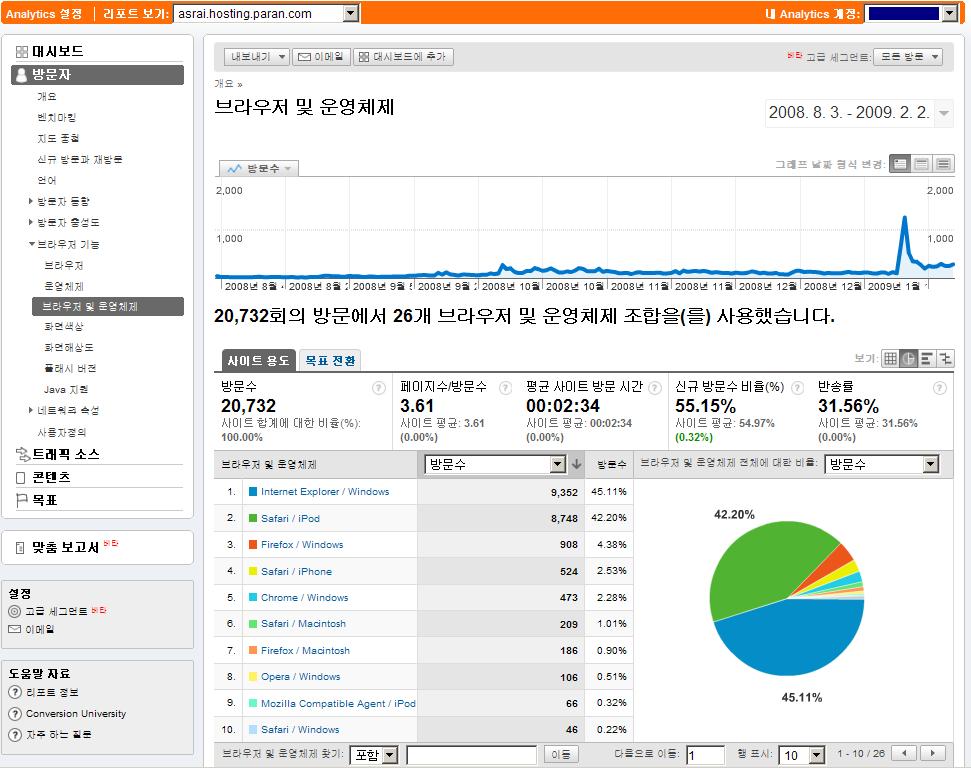 구글 통계 분석으로 본 아라의 모바일로 여는 세상 - anytime, anywhere의 방문자 운영체제에 따른 웹브라우저 점유율