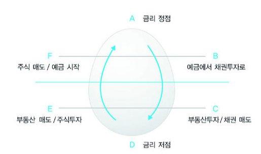 코스톨라니의 달걀모델