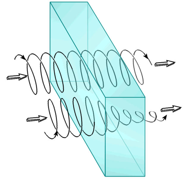 How Compose Circular Polarization