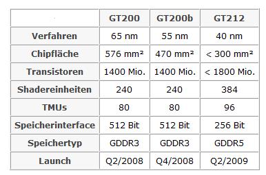 GT212 Specs.