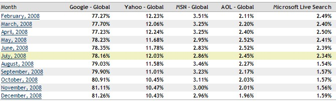Search Market Share 2008
