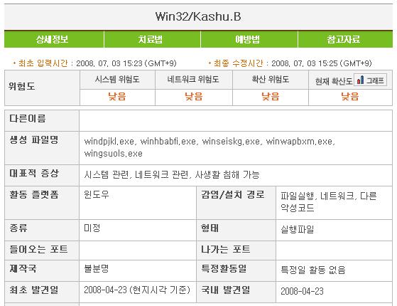 Kashu 바이러스, Kashu 바이러스 백신, Kashu 바이러스 치료, Kashu 백신, Kashu 치료, v3 전용백신, Win-Trojan Sality, Win-Trojan Sality 치료, Win-Trojan Stealer, Win-Trojan Stealer 치료, Win32 Kashu, Win32 Kashu B 바이러스, Win32 Kashu B 치료, Win32 Kashu 치료, 바이러스 백신, 바이러스 치료, 전용백신, 컴퓨터 바이러스 치료