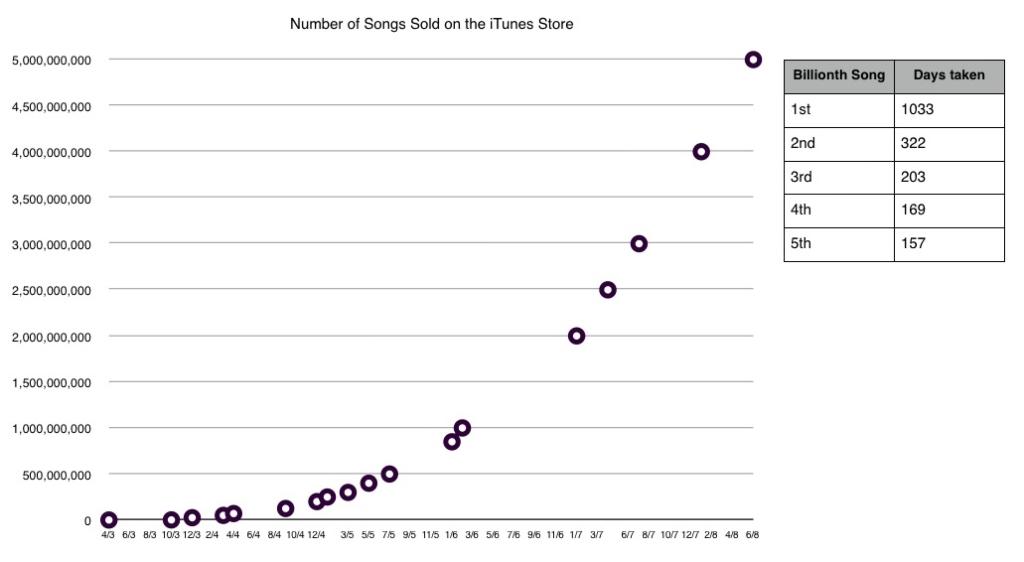 아이튠스 스토어 음악 판매량