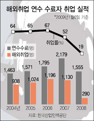 해외취업 연수 수료자 취업 실적 -한국산업인력공단