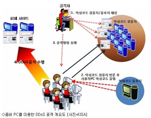 좀비 PC를 이용한 DDoS 공격 개요도