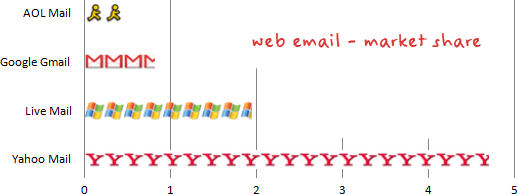 web email market share